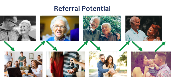 referral-potential